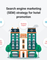 Search engine marketing (SEM) strategy you should implement for hotel promotion