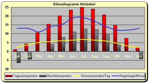 Klimatabellen Tirol