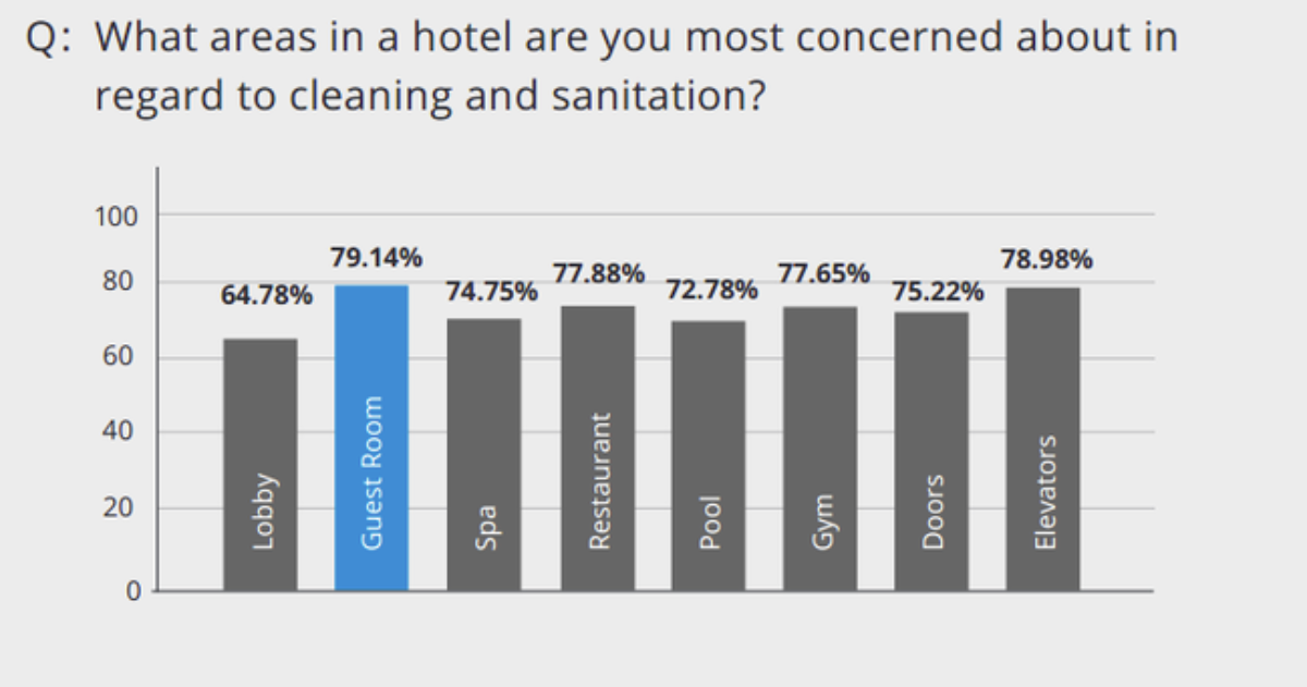 The New Landscape of Housekeeping and Hygiene