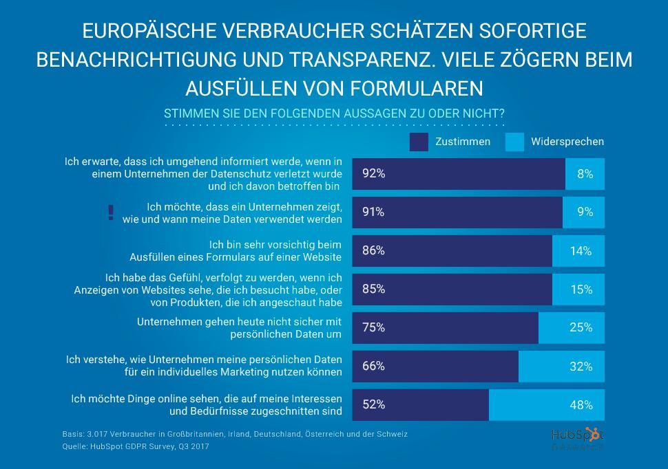 DSGVO: stimme zu oder nicht zu - Grafik