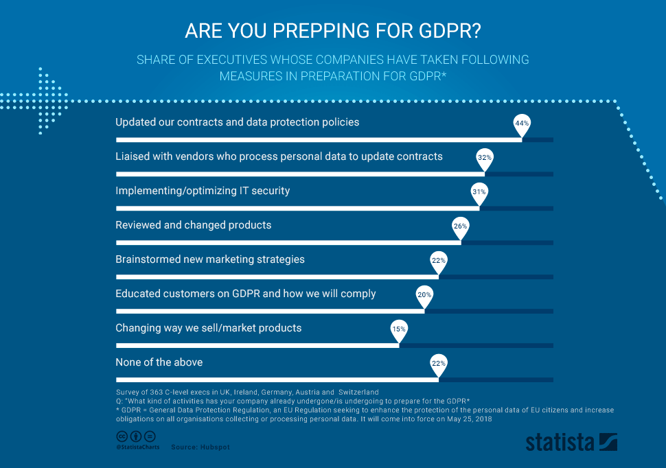 Prepping for GDPR - Chart