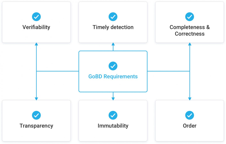 GoBD Requirements