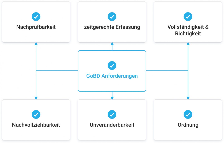 GoBD Anforderungen