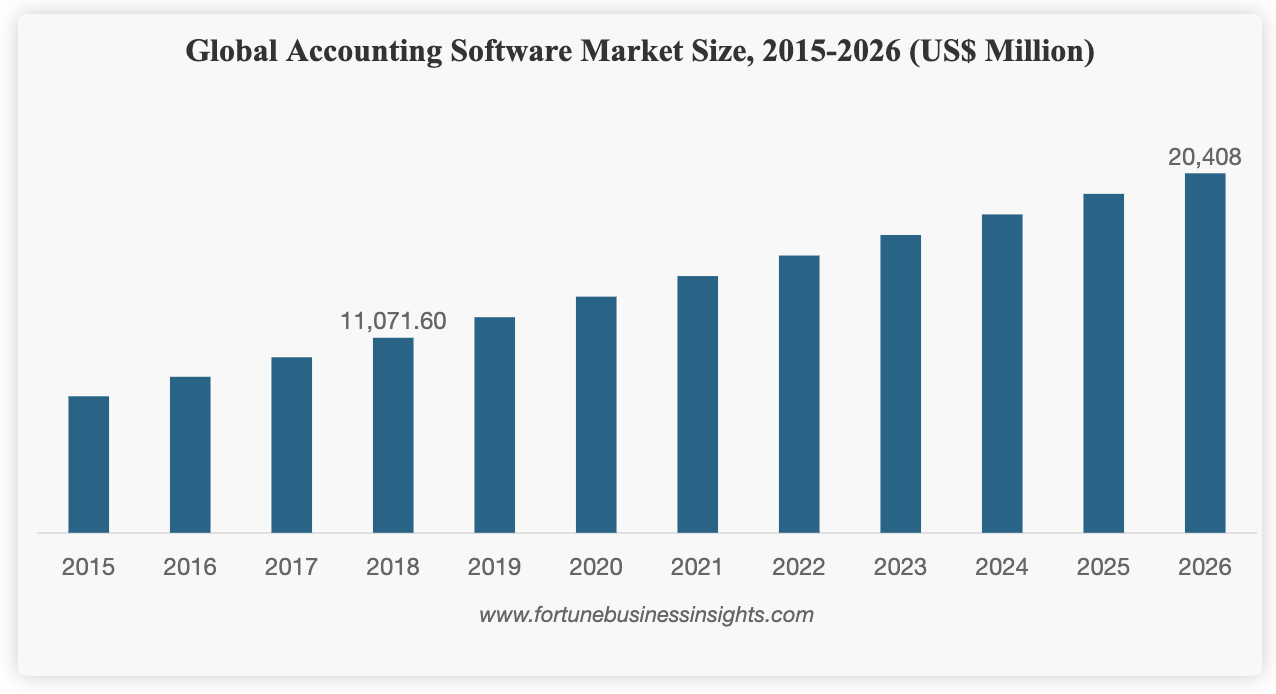 Best accounting software solutions for your business