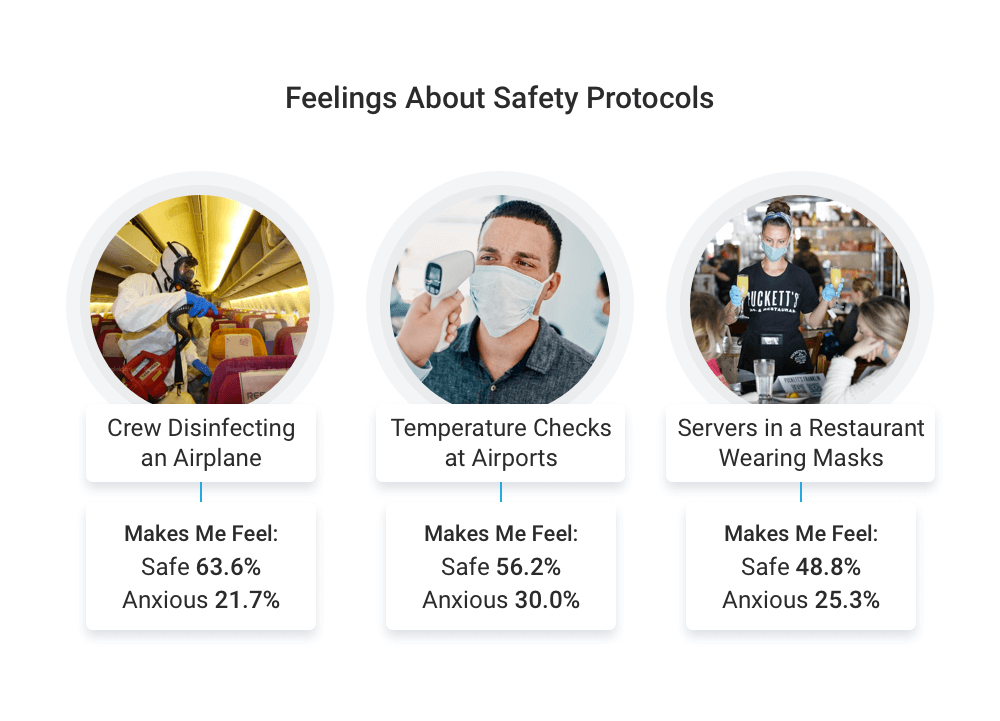 Feelings about safety protocols
