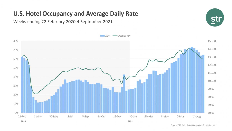 U.S. hotel occupancy by STR