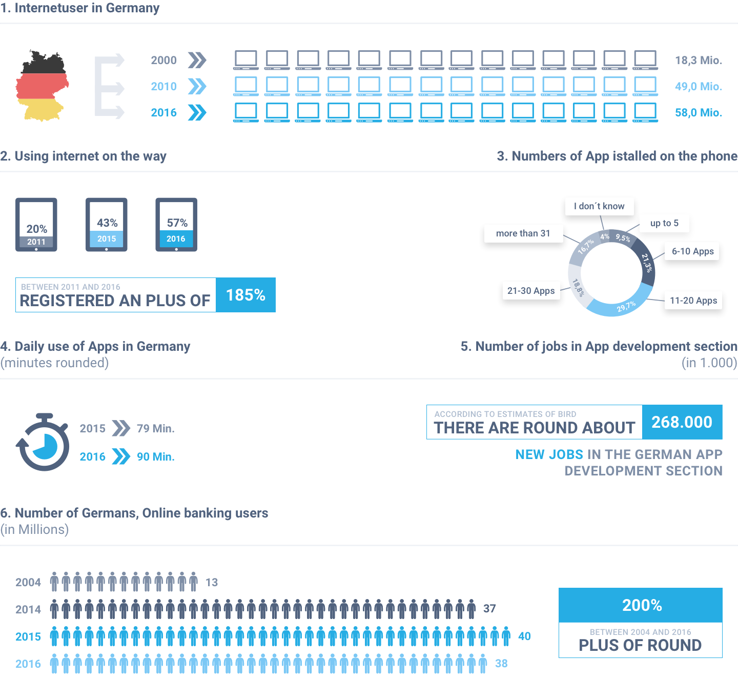 how much the mobile devices and applications are popular in Germany