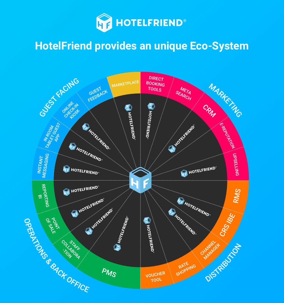 HotelFriend Eco-System