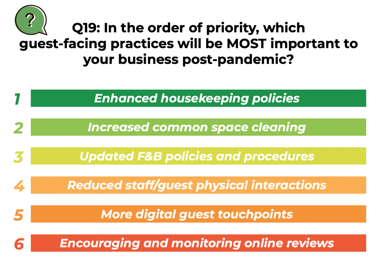 Which guest-facing practices will be MOST important to your business post-pandemic?