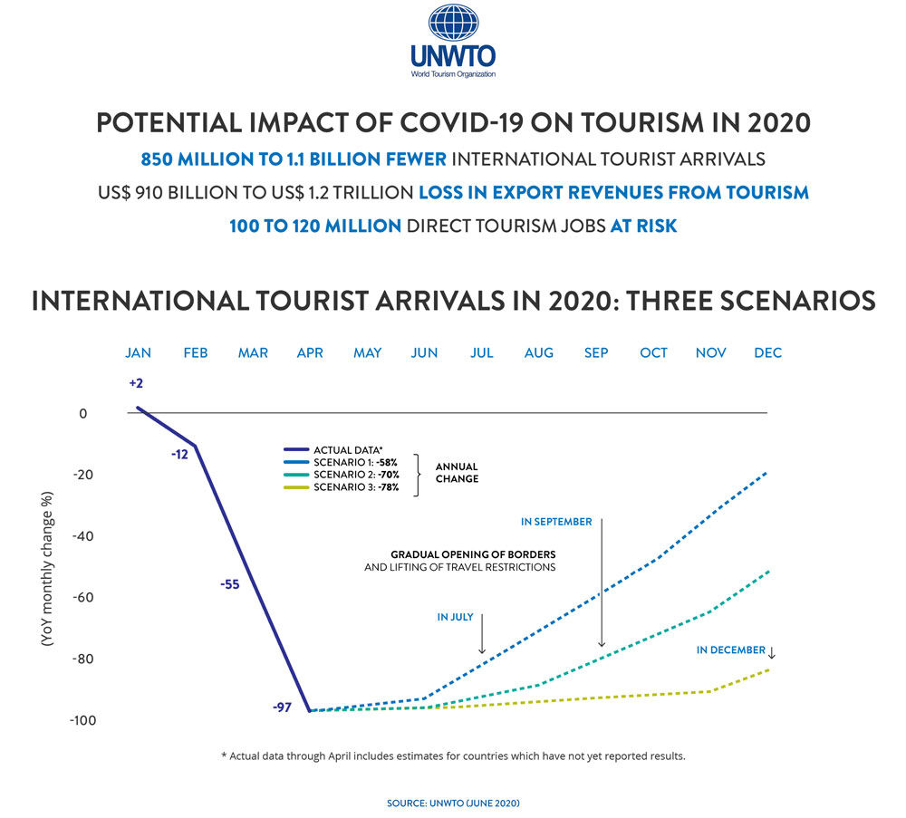 International tourist arrivals in 2020