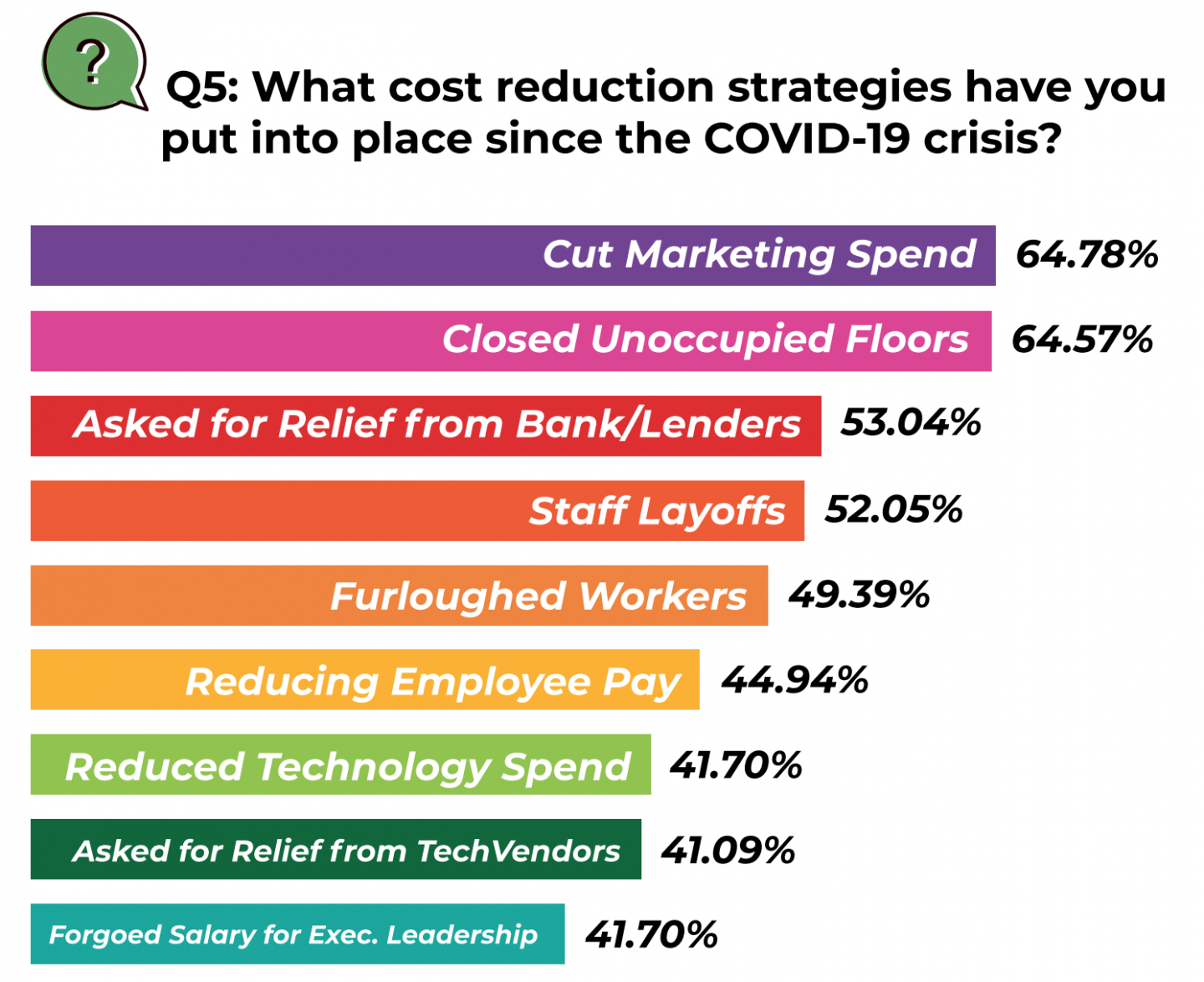 Cost reduction strategies 2020