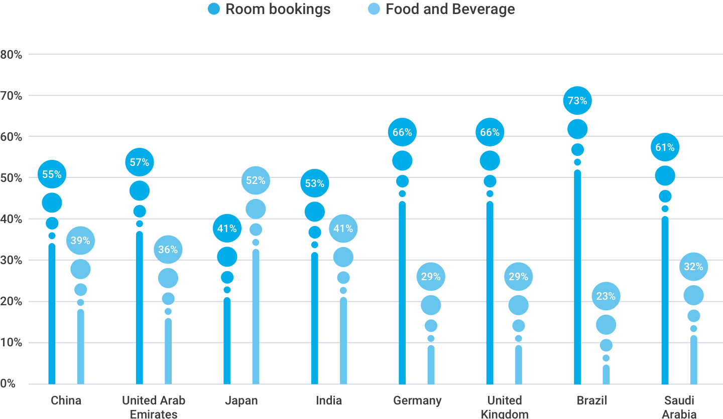 Room vs Food and Beverage sales in hotels