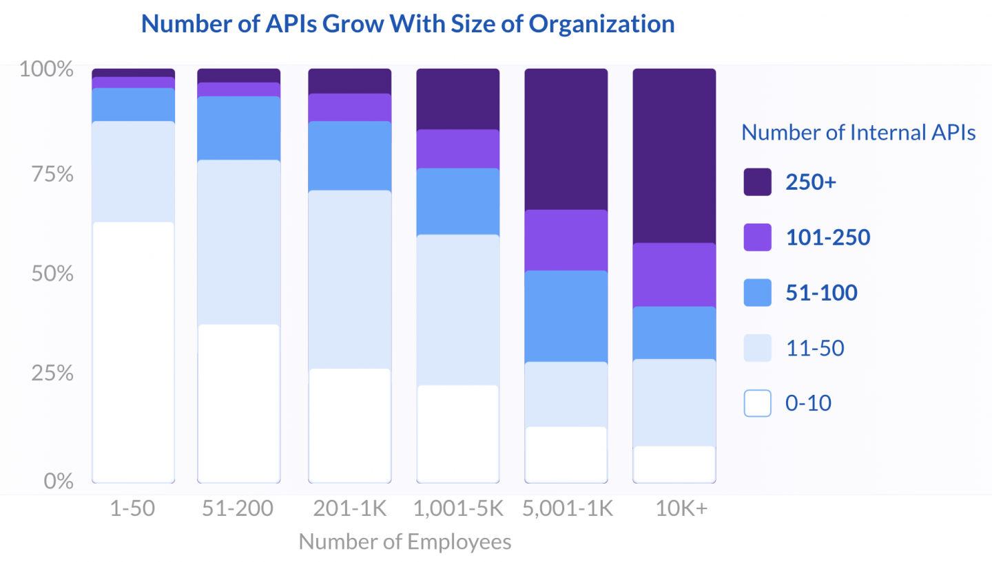 Number of APIs Grow With Size of Organization