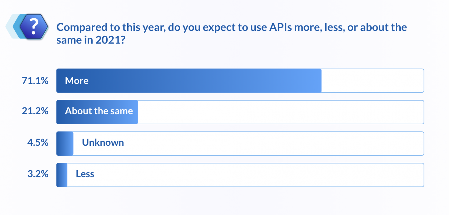 Compared to this year, do you expect to use APIs more, less, or about the same in 2021?