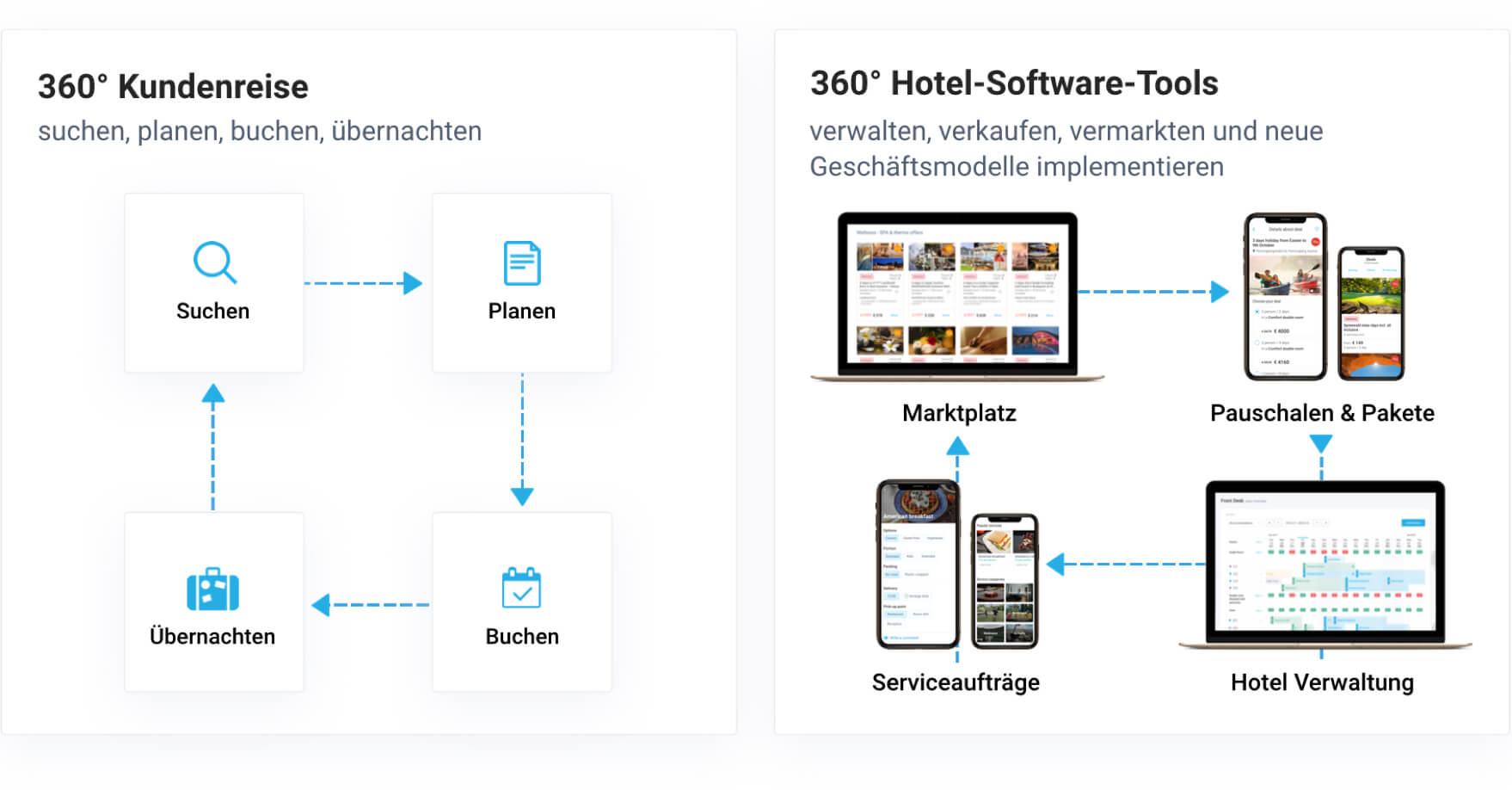 Marktplatz, Touren & Pakete, Hotel-Software, Serviceaufträge